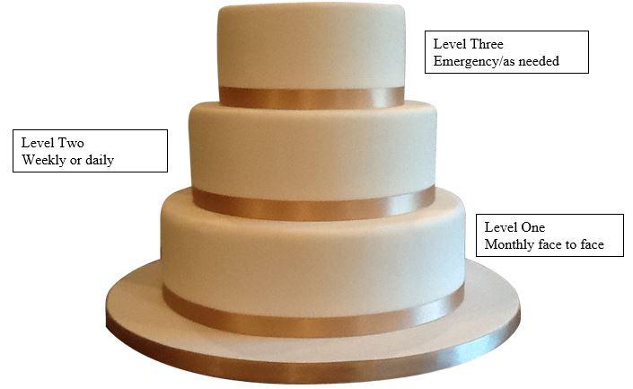Stephanie Wedding Cake Model
